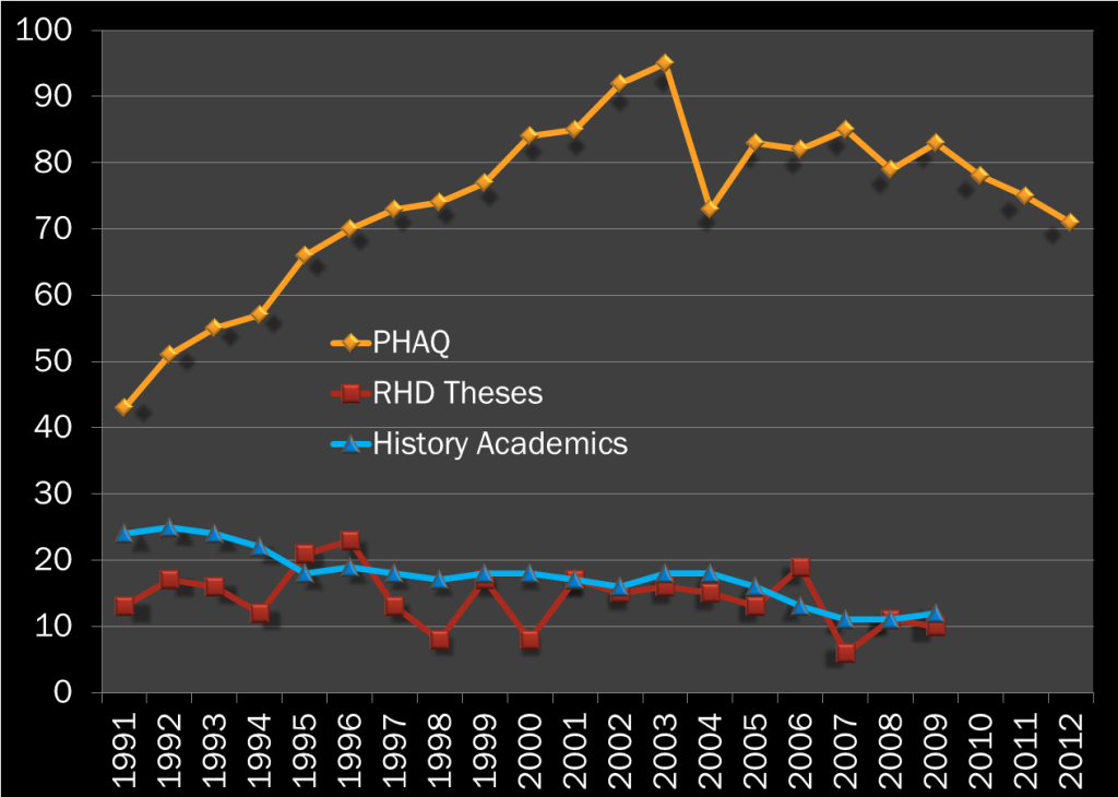 Figure 2 PHAQ Numbers and History Research 1991-2012